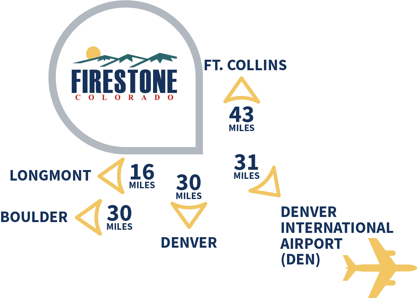 FirestoneCO_Distance_Locations